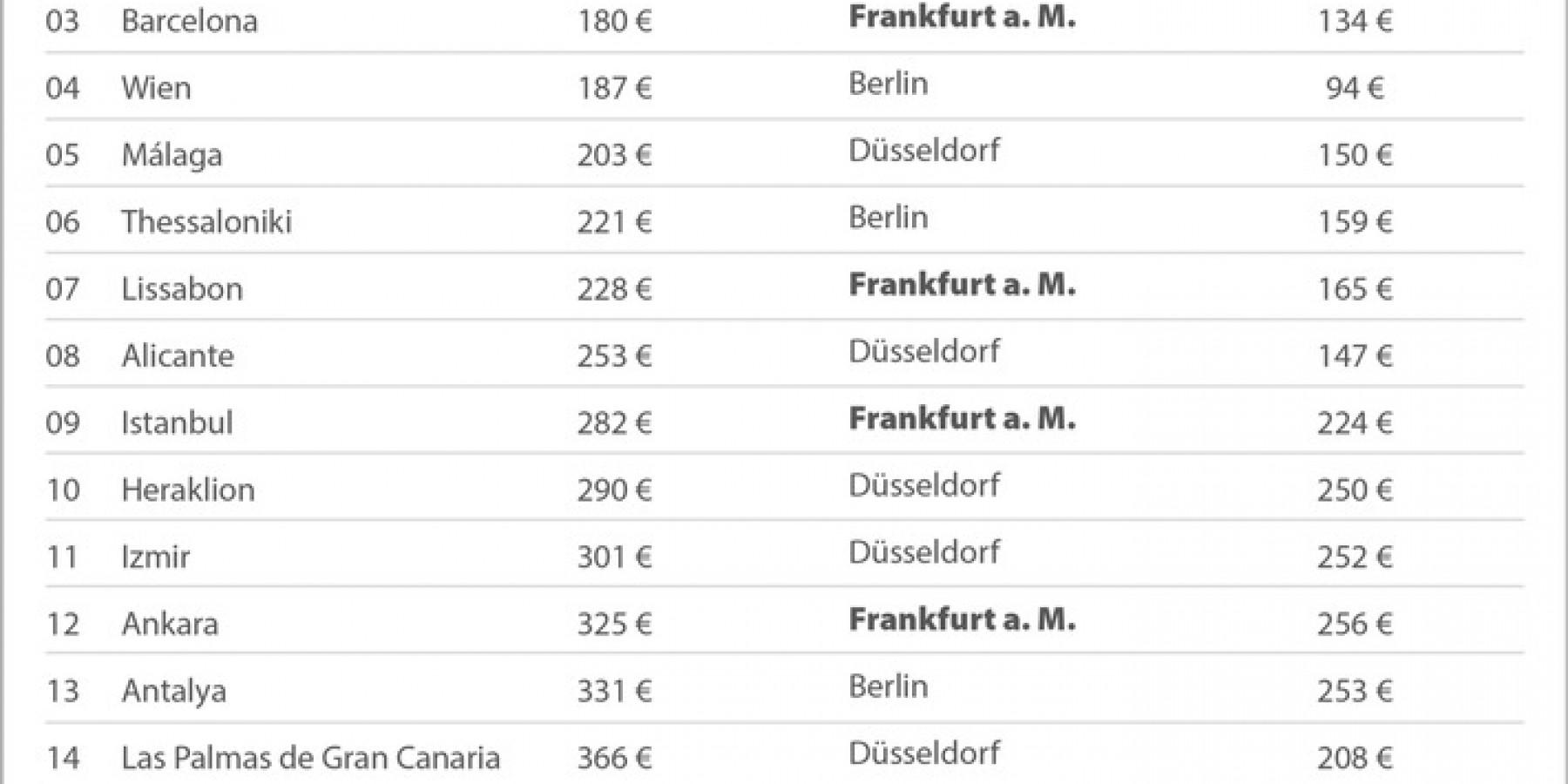 Frankfurt am Main ist der günstigste deutsche Abflugort