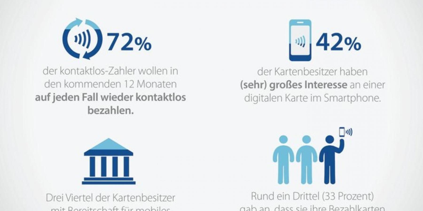 1 Jahr digitale girocard: Mit Smartphone bezahlen, bitte