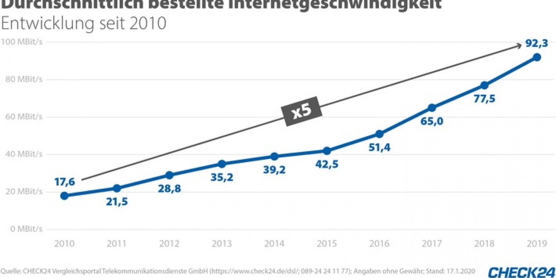 DSL-Kunden wollen fünfmal schnelleres Internet als 2010
