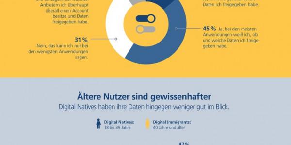 Postbank Digitalstudie 2020 Deutsche nehmen Datenschutz ernst