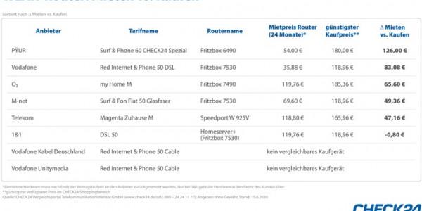 WLAN-Router besser zum Internetvertrag mieten statt kaufen