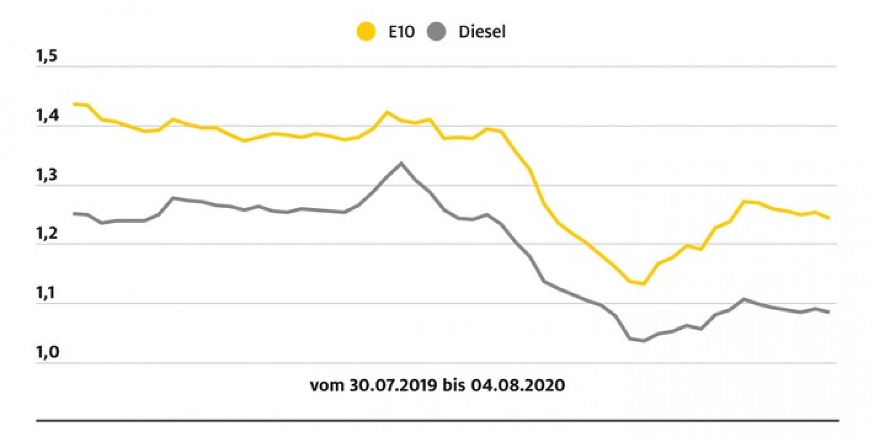 Rückgang bei den Kraftstoffpreisen Super E10 sinkt um 1,0 Cent, Diesel um 0,5 Cent