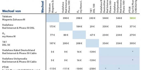 Wechsel des Internetanbieters: Geschwindigkeit verdoppeln und Kosten halbieren